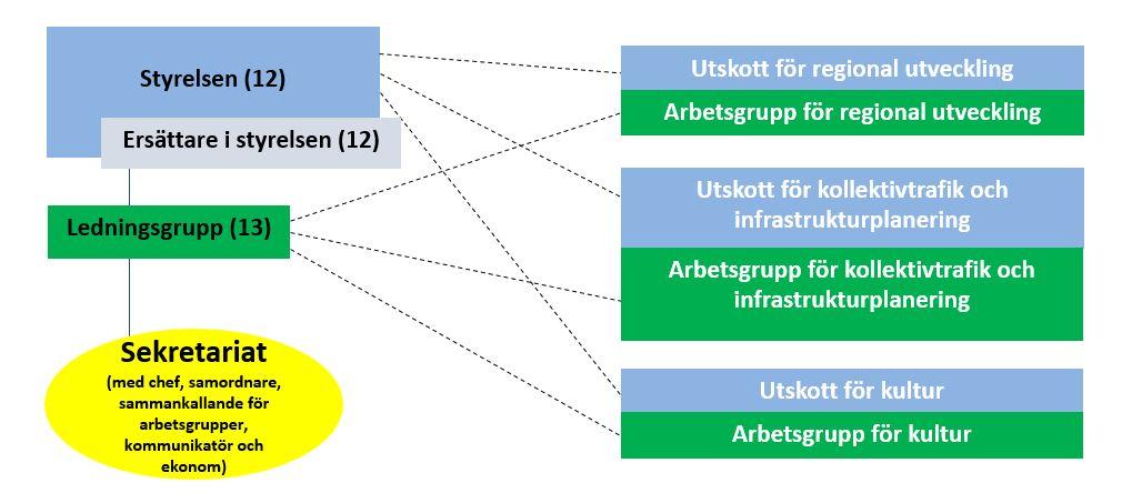 Organisationschema över Regionsamverkan Sydsverige